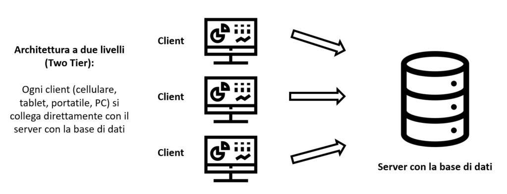 Schema dell'architettura a due livelli