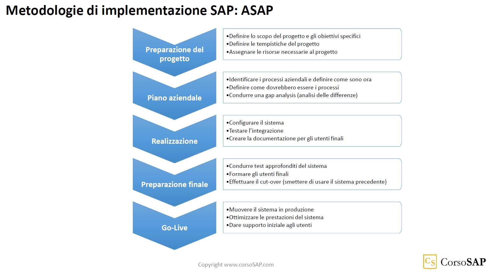 Metodologia ASAP per l'implementazione di SAP