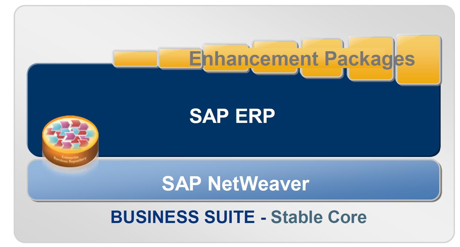 SAP ERP: gli Enhancement Packages