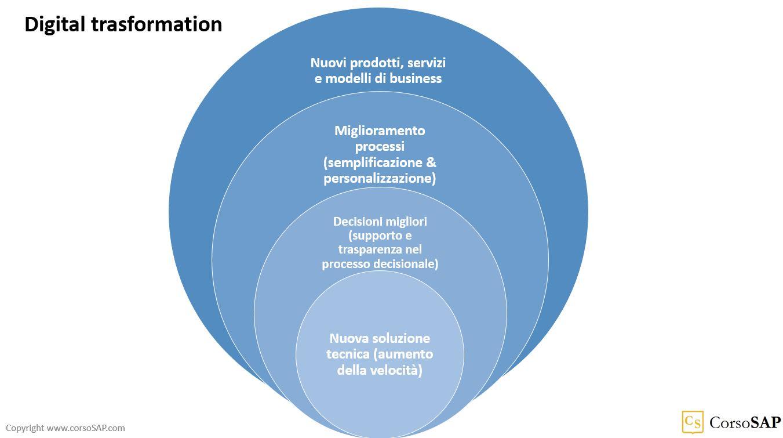 Schema dei vari livelli di trasformazione digitale con SAP S/4HANA
