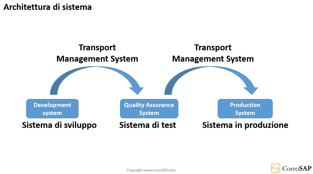 Schema dei sistemi di SAP - sviluppo, qualita' e produzione