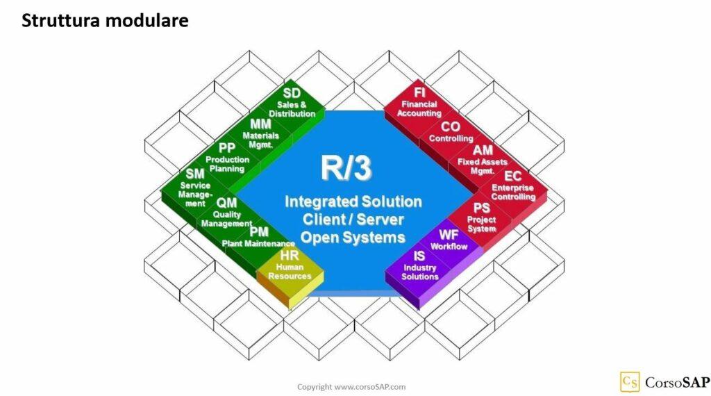 La struttura modulare di SAP R/3