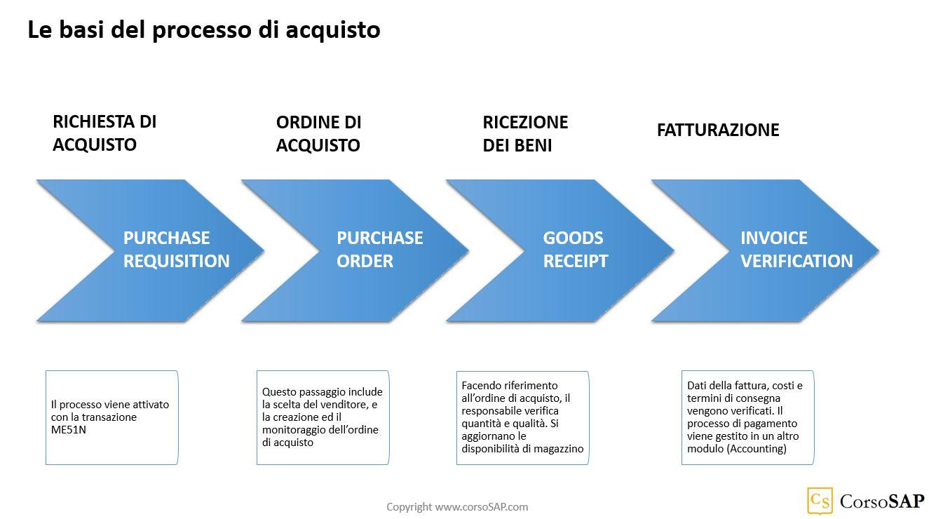 SAP MM - schema con le basi del processo di acquisto (Materials Management)